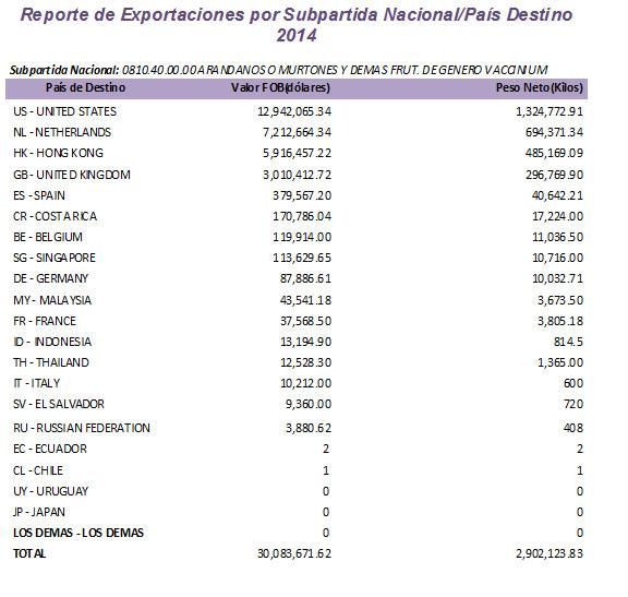 exportaciones-arandanos-2014