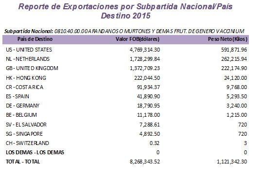 exportaciones-arandanos-2015